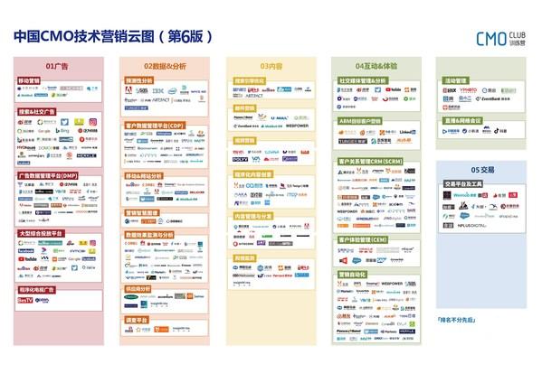 中国CMO技术营销云图(第六版)