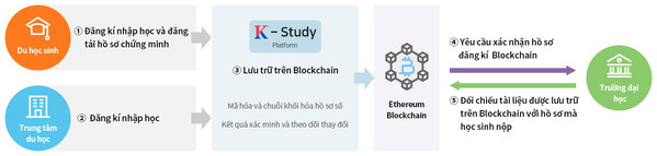 K-study abroad finds a new solution through blockchain technology