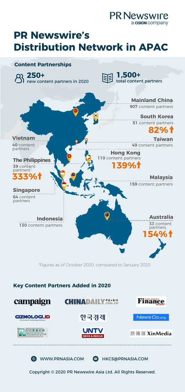PRニュースワイヤーがアジア太平洋の主要市場でニュース配信ネットワークをさらに強化