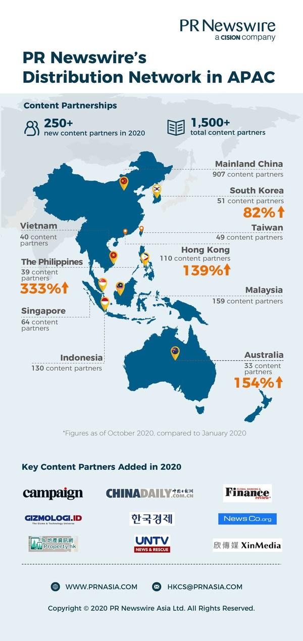 피알뉴스와이어, 주요 아시아 태평양 시장에서 뉴스 배포 네트워크 강화