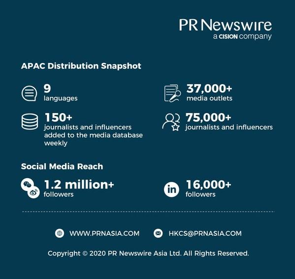 피알뉴스와이어의 2020년 APAC 지역 배포 스냅샷