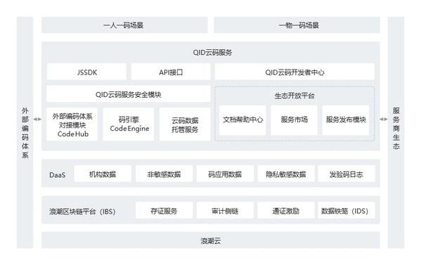 图为浪潮云码服务产品架构