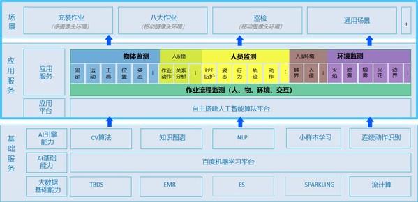 """湃道""""AI智慧安全监测平台""""架构"""