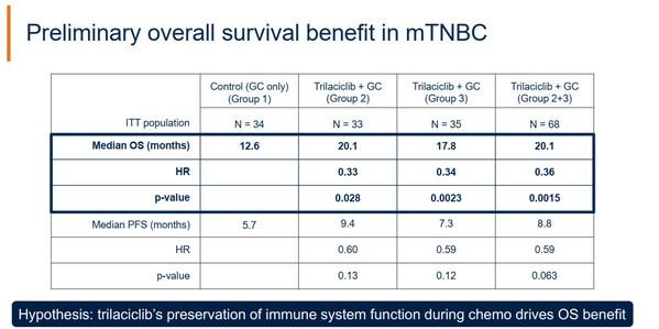 強大的數據結果使得Trilaciclib也有望成為三陰性乳腺癌治療的突破