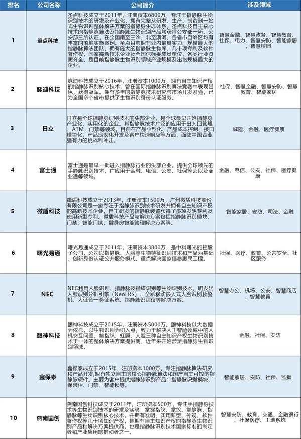 2020年全球指静脉识别技术公司综合排名TOP10(图片来源:慧聪物联网制表)