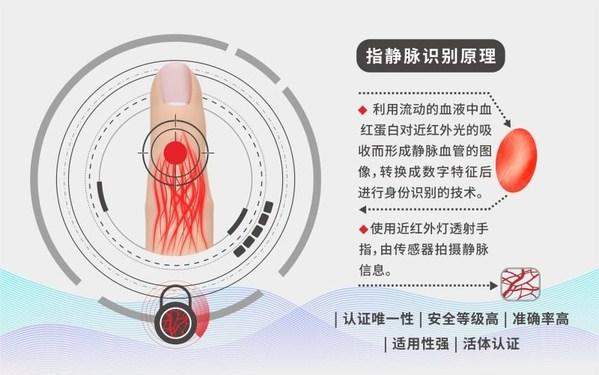 指静脉识别原理(图片来源:慧聪物联网)