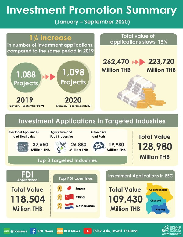 Thailand's E&E, Food, Auto and Medical Sectors Lead Jan-Sep Rise in Investment, BOI Applications Data Shows