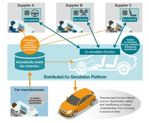 Pendekatan Siber-Fizikal dalam Industri Automotif: Melangkah ke Masa Depan Pembangunan Berasaskan Model