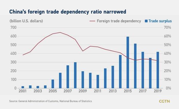 中国の対外貿易依存度が低下
