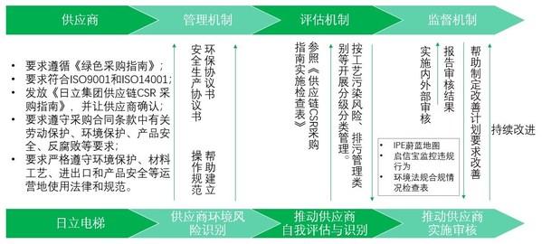 日立电梯绿色供应链管理流程