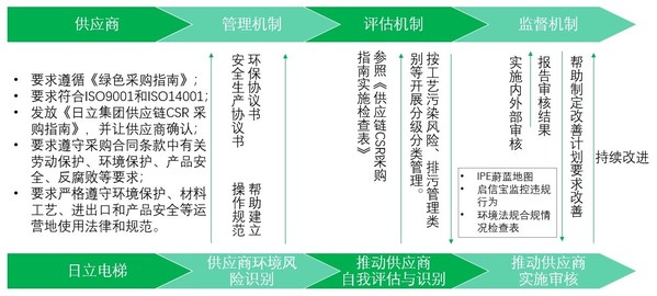 Hitachi Elevator Green Supply Chain Management Process