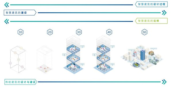 五维智慧建筑引领建筑设计、建设和运维管理的变革