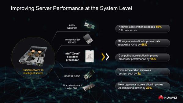 インテリジェントサーバーシリーズは、ファーウェイが開発したインテリジェントNIC(iNIC)、SSD、AIアクセラレータカードで実行され、システムレベルでサーバーの性能を向上させる。ソフトウエアに関しては、このシリーズは、展開、発見、省エネ、アップグレード、メンテナンスを網羅する5つのインテリジェント技術を有しており、企業が運用・保守(O&M)コストを削減し、O&Mの効率を向上させるのを支援する。-ITIC 2018 Global Server Hardware, Server OS Reliability Report(ITIC 2018グローバルサーバーハードウエア、サーバーOS信頼性リポート)のHuawei FusionServer Proインテリジェントによる