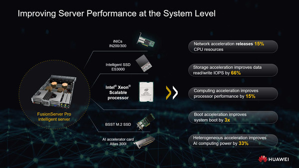 The intelligent server series runs on the Huawei-developed intelligent NICs (iNICs), SSDs, and AI accelerator cards that improve server performance at the system level. In terms of software, the series boasts five intelligent technologies that cover deployment, discovery, energy saving, upgrade, and maintenance, helping enterprises reduce O&M costs and improve O&M efficiency. According to the ITIC 2018 Global Server Hardware, Server OS Reliability Report, the Huawei FusionServer Pro intelligent.