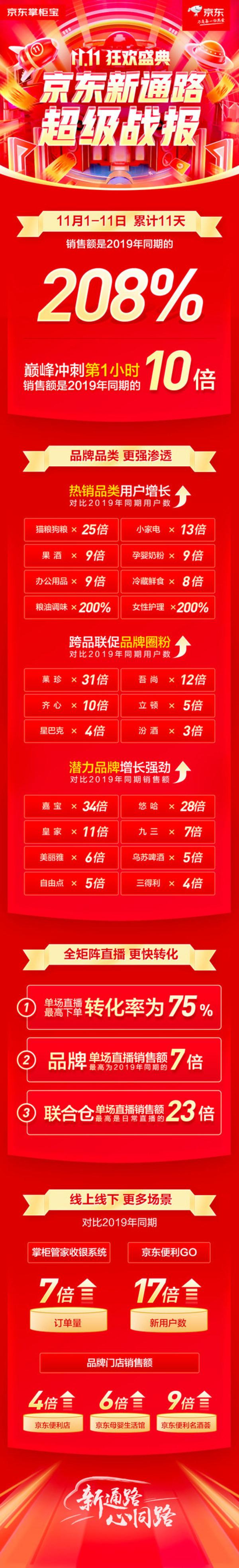 京東新通路超級戰報