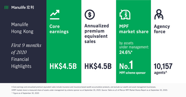 Manulife Hong Kong reports solid core earnings growth for third quarter and first nine months of 2020