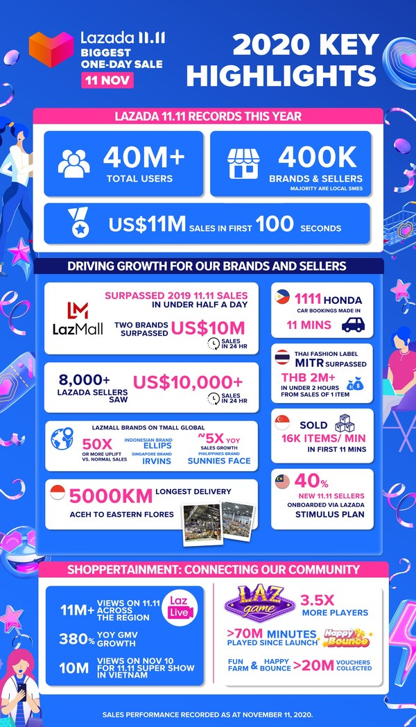 Lazada's 11.11 shopping festival breaks records, serving more than 40 million users