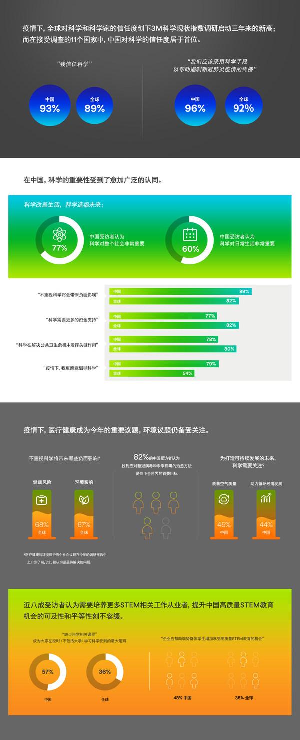 3M调查显示:面对疫情带来的种种挑战,中国民众视科学为破题路径