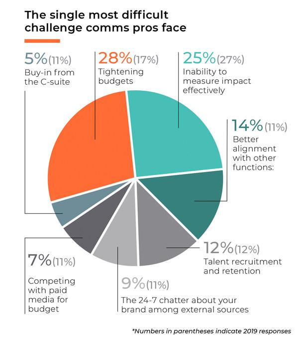 Báo cáo truyền thông 2020 của Cision và PRWeek Các kết quả chính