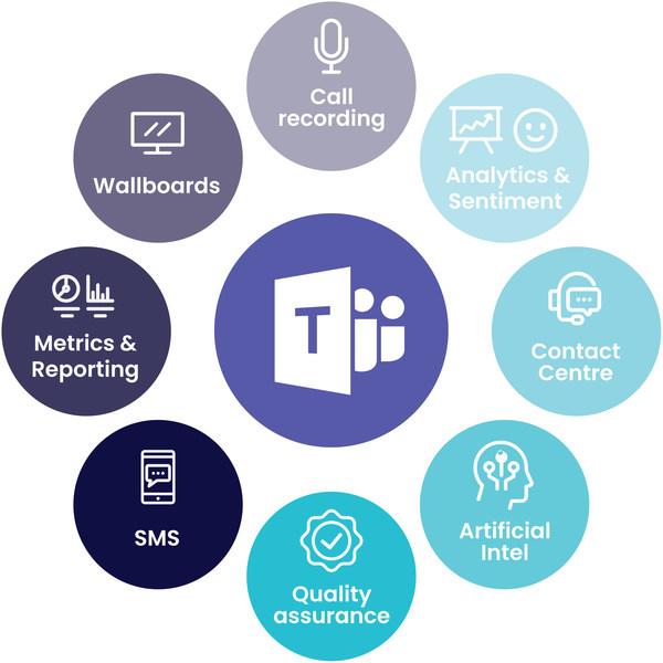 CommsChoice Microsoft Teams Contact Centre Call Centre