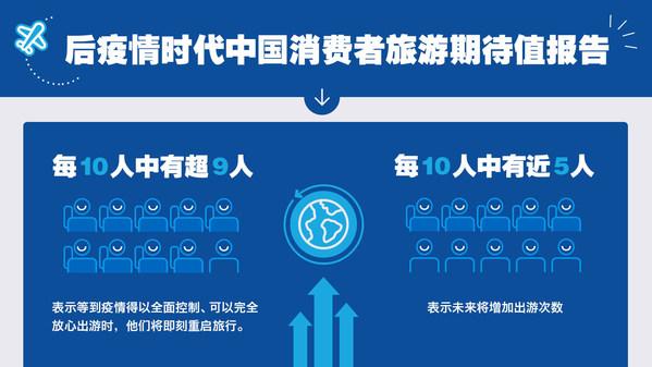 希尔顿集团最新发布后疫情时代中国消费者旅游期待值报告