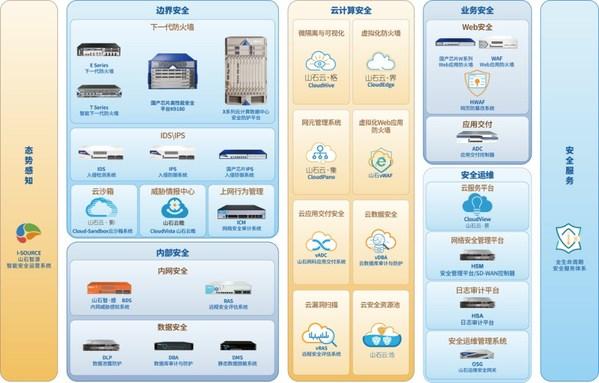 山石网科产品全景图