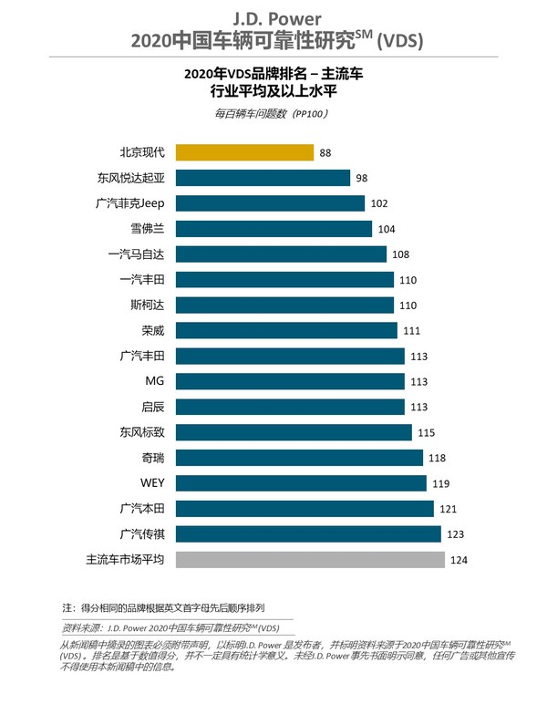 J.D. Power 2020中����v可靠性研究(VDS)主流�品牌排名