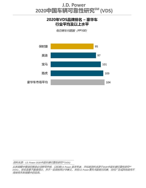 J.D. Power 2020中����v可靠性研究(VDS)豪�A�品牌排名