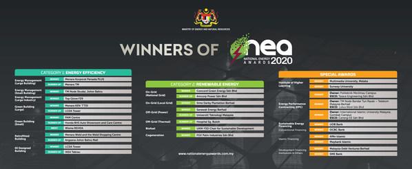Những chủ nhân của giải thưởng Năng lượng Quốc gia Malaysia 2020 (NEA 2020)