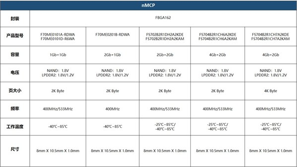 FORESEE NAND-based MCP助力物联网、可穿戴市场