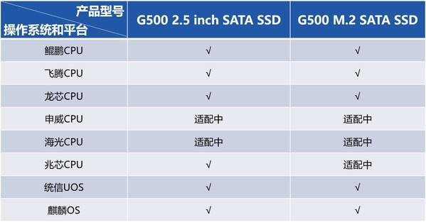 G500系列可适配的操作系统和平台