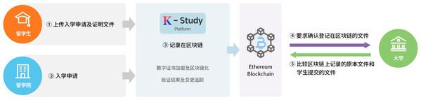 """Dain Leaders开发了基于区块链的""""外国留学生证明履历管理平台"""""""