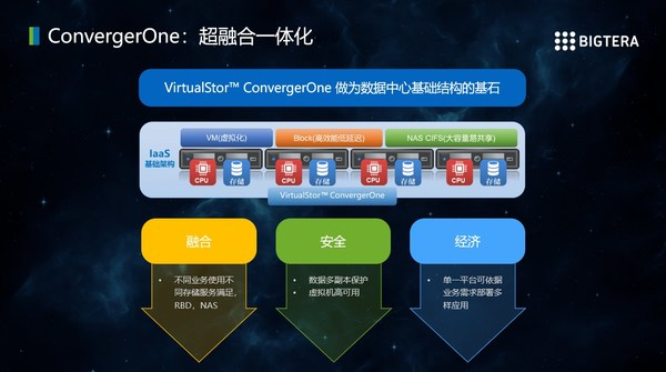ConvergerOne超融合一体化