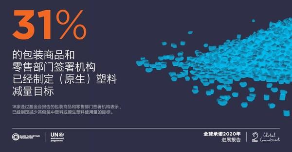 《新塑料经济全球承诺2020进展报告》发布