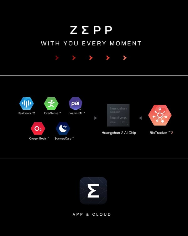 Transforming the Future of Digital Health Management - Enjoy a More Fulfilling Life With Zepp