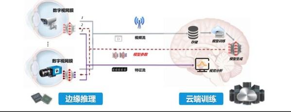 数字视网膜技术标准体系