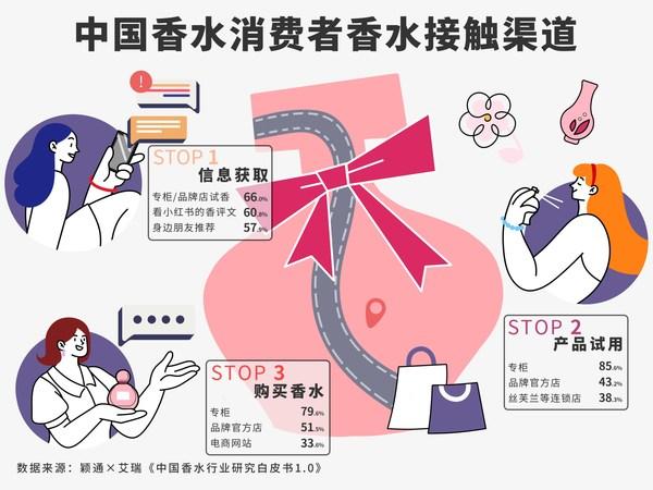 中国香水消费者香水接触渠道