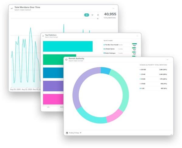 通過新一代Cision Communications Cloud中的分析面板快速構建交互式報告