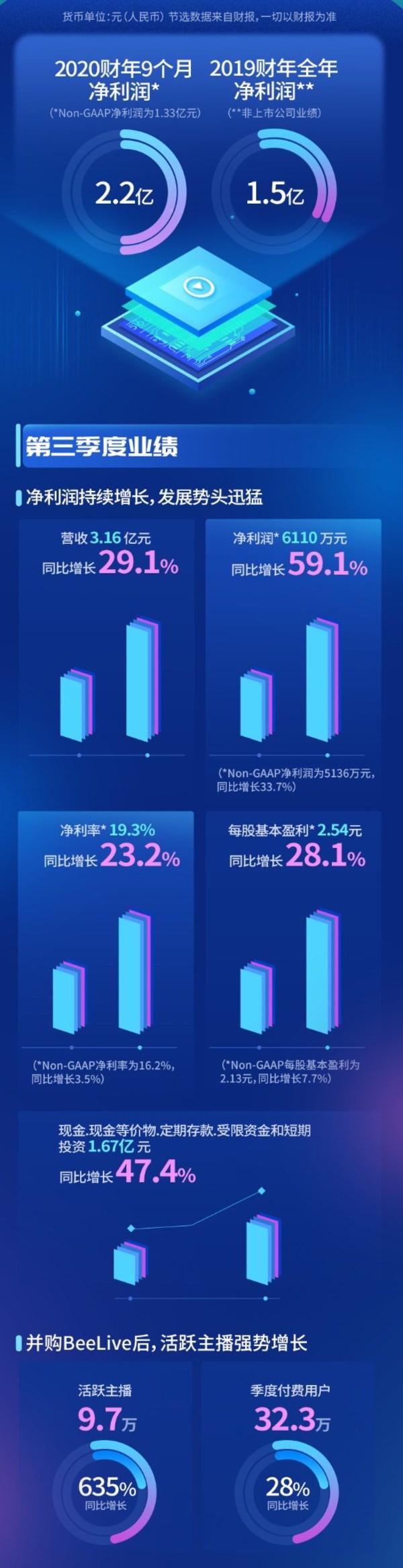 思享无限(NASDAQ: SJ)Q3净利润增长59.1%,全年营收势破10亿