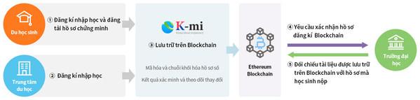 Dain Leaders ra mắt nền tảng theo dõi số cho sinh viên quốc tế dựa trên công nghệ Blockchain