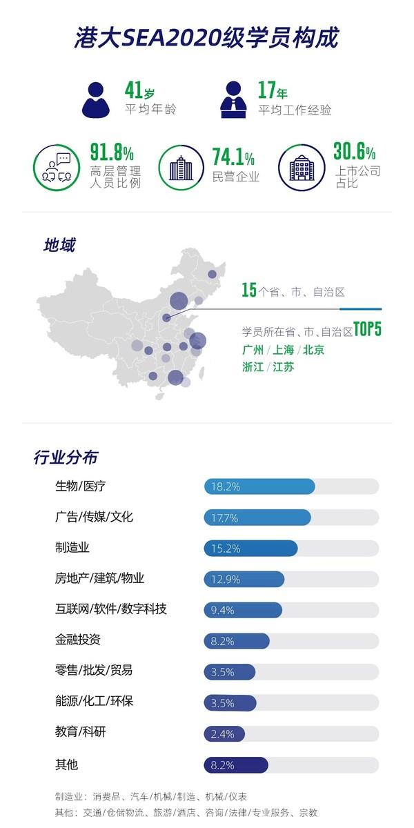 数读港大SEA:2020香港大学SPACE企业研究院新生态