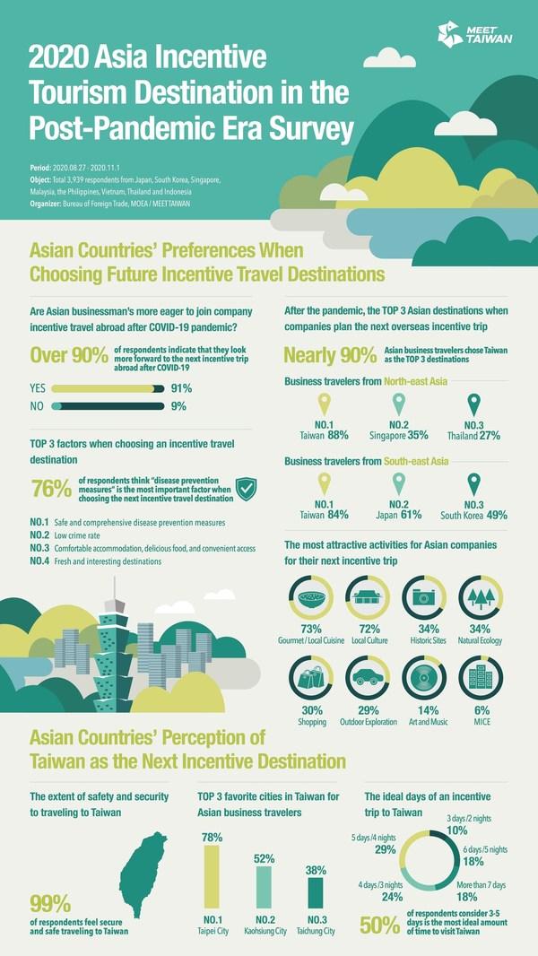 ไต้หวันขึ้นแท่นตัวเลือกอันดับหนึ่งในเอเชีย สำหรับการท่องเที่ยวหลังโควิด