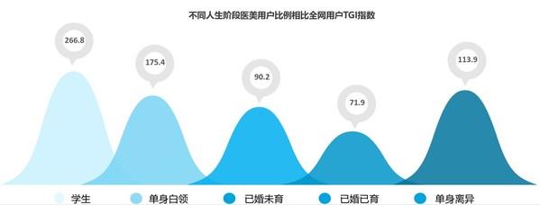 华东宁波医药:中国互联网医美用户画像及消费趋势