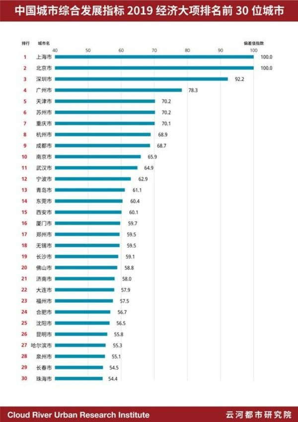 中国城市综合发展指标2019经济大项排名前30位城市