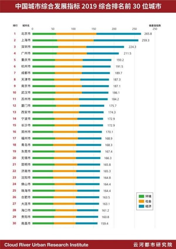 中国城市综合发展指标 2019大排名