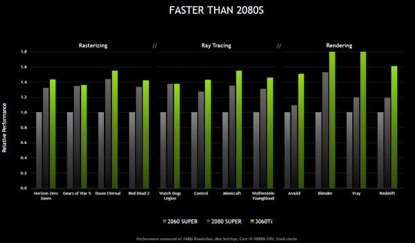 GeForce RTX 3060 Ti性能对比图