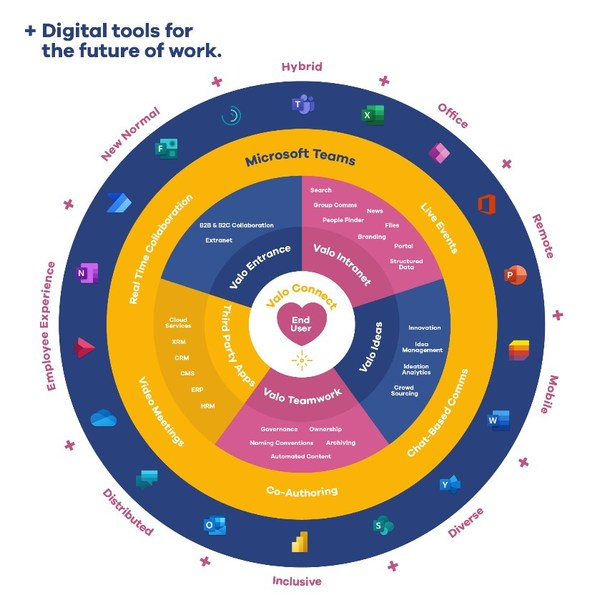 Valo's digital tools put the user at the center.