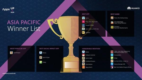 Huawei Mengumumkan Pemenang AppsUP 2020 di Asia Pasifik