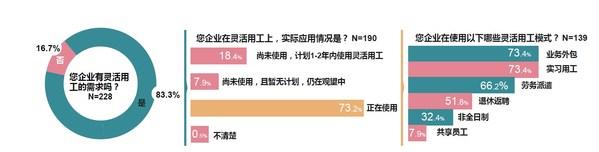 上海外服联合人力资源智享会发布中国企业灵活用工全景路线图报告