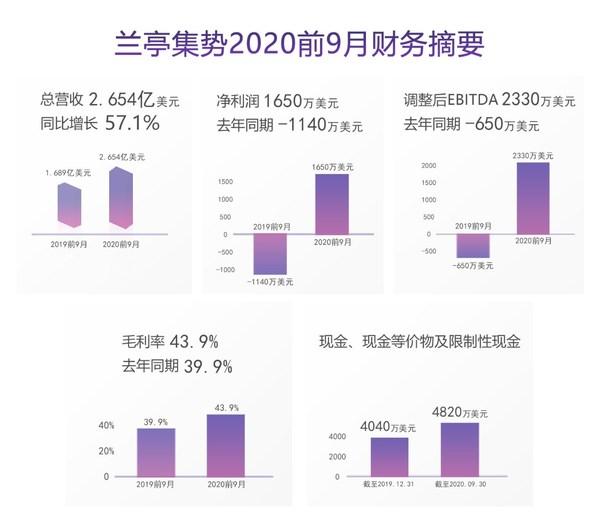兰亭集势2020前9月财务摘要
